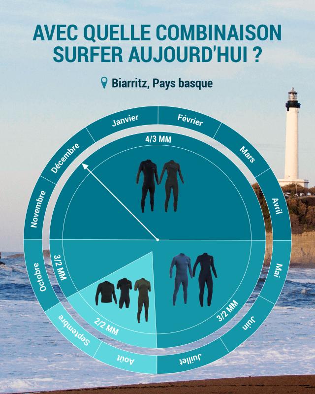 quelle combinaison de surf choisir à Biarritz
