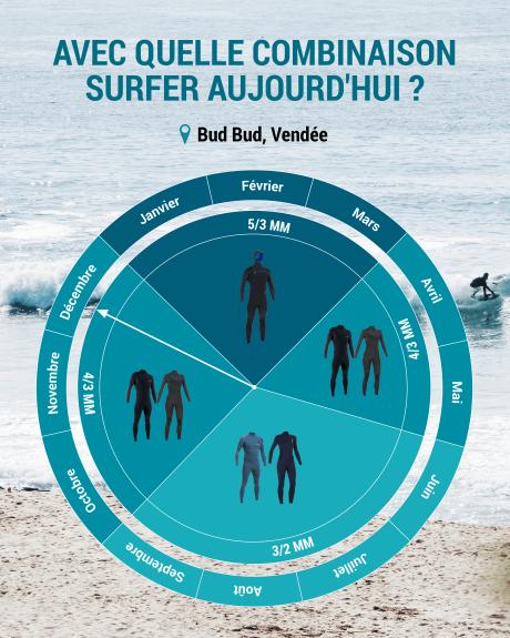 quelle combinaison de surf choisir en Vendée